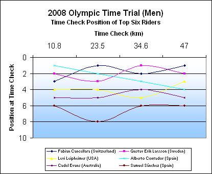 Time Trial - Time Check Positions
